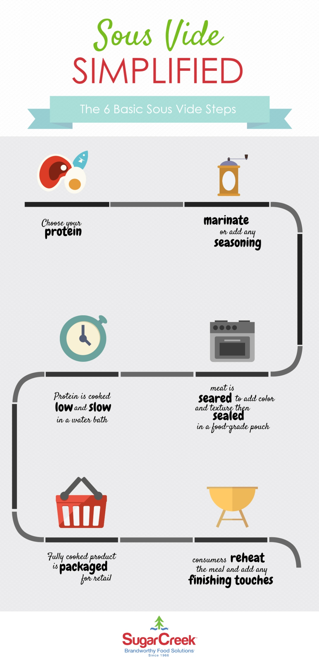 INFOGRAPHIC-Sous-Vide